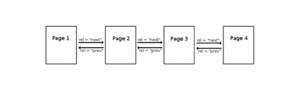 seo-pagination3